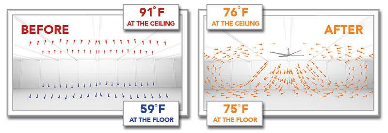 quạt hvls giúp điều hòa nhiệt độ